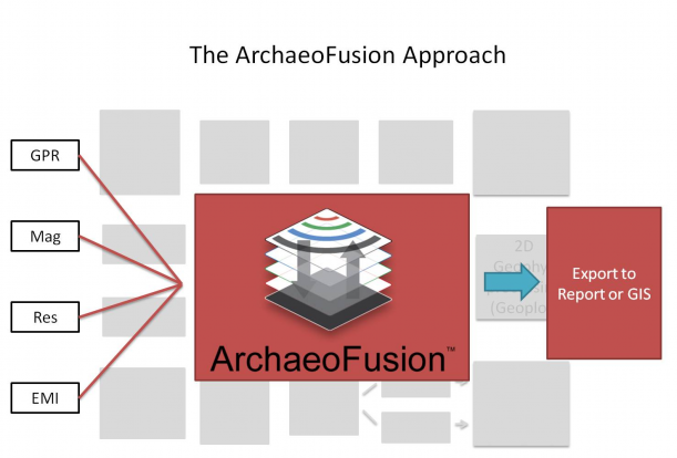 archaeofusion software